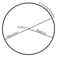 Image result for properties of circle