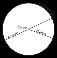 Properties of Circles.