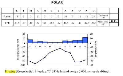 Resultado de imagen de Climograma de Eismitte