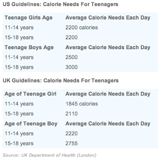 Teen Nutrition Requirements 86