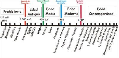 En Busca De Las Ciencias Sociales: Eje Cronológico