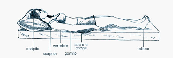 ▷ Posición de Decúbito Supino | APUNTES AUXILIAR ENFERMERIA