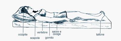La posición de decúbito supino es tumbarse sobre tu espalda en un plano horizontal teniendo la cabeza y los pies a la misma altura
