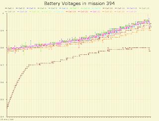 Mission 394