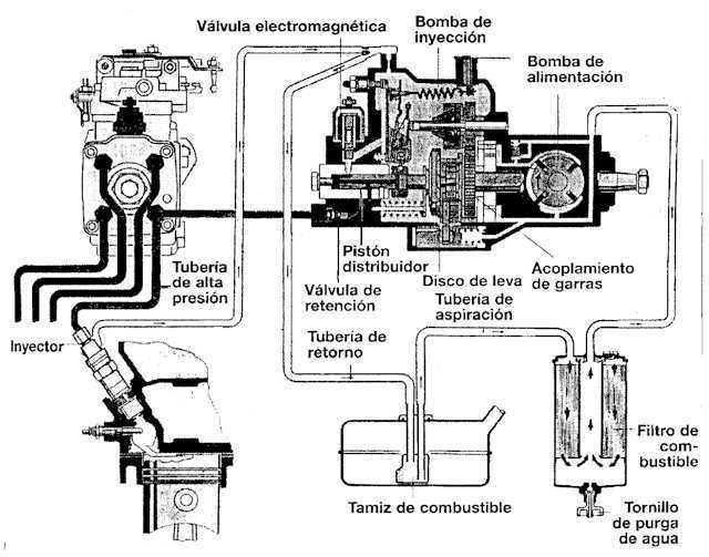 inyeccion diesel  cbtis160   sistema de inyeccion