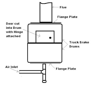 Scrap Gold Recovery: The Brake Drum Forge