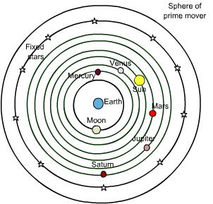 aristotle model of solar system - photo #10