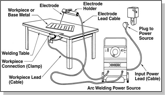WELDING TECHNOLOGY: Set up SMAW equipment