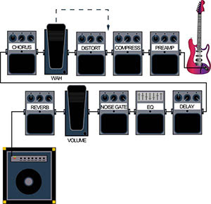 exploraci n musical a guide to guitar effects. Black Bedroom Furniture Sets. Home Design Ideas