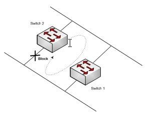 Pengertian STP (Spanning Tree Protocol) ~ †Satrio's Blog†