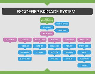 Kitchen brigade system pdf notes, atlantic food beverage ...