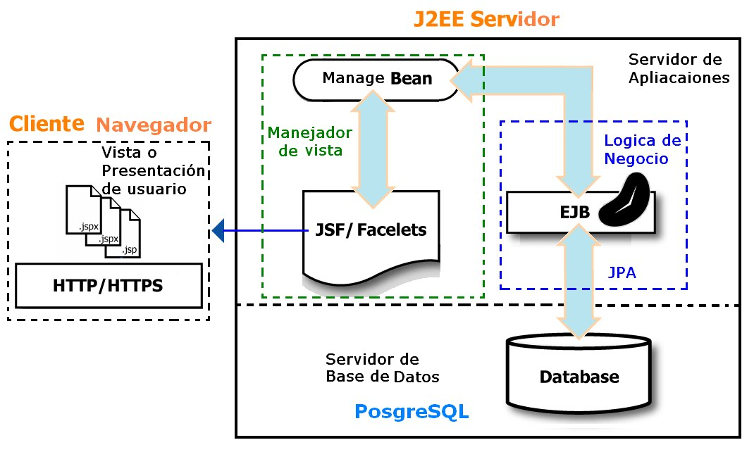 Jsf Architecture Diagram 2002 Chevy Suburban Parts Icefaces Tesis Software Figure 13 Shows The Architectural Style Used It Is Organized According To Standard Model View Controller Design