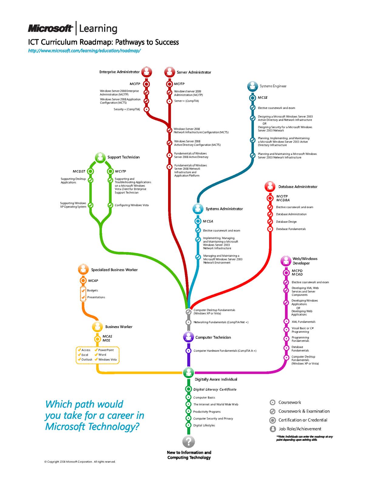 Curriculum Map Resume Interviews Job Applications High School