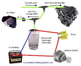 dyefay aja: Cara kerja Generator Hidrogen