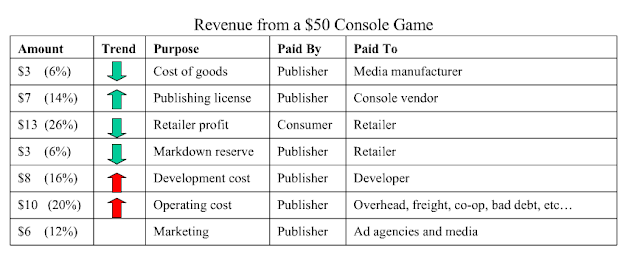 taw's blog: Game theory, video game piracy, and market failure