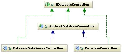 DAO Design Pattern vs DBUnit Code