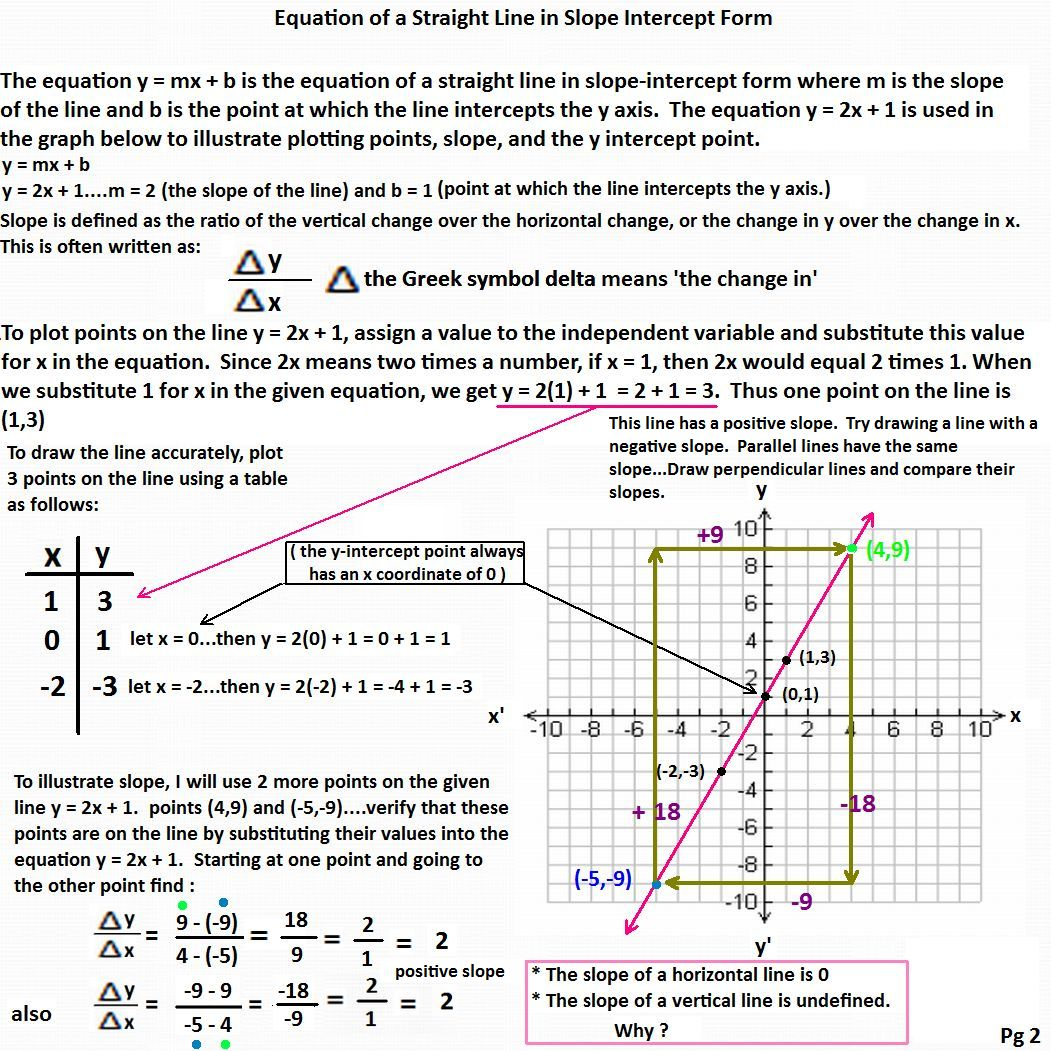 Slope Intercept Form Worksheet 1 With Answers