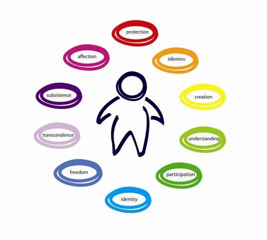Autorrealización Humanista Teoría Motivacional De A Maslow