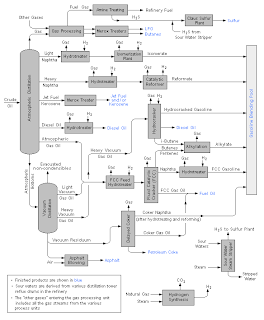Oil And Gas Flow Diagram Of Typical Refinery