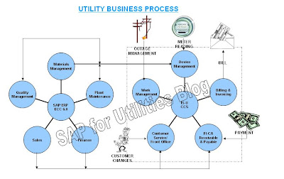 Sap Basics Overview - 0425