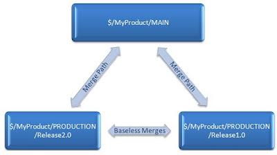 TFS Baseless Merges | The Developing Developer