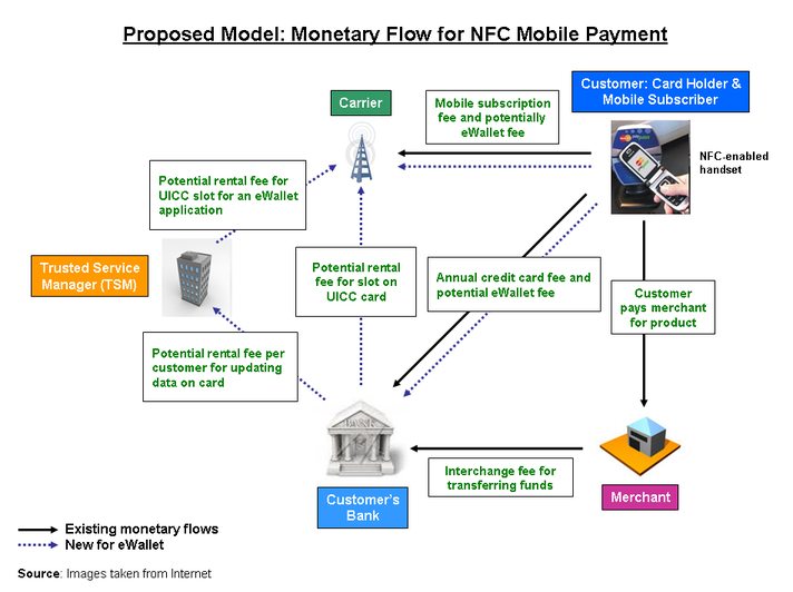 for credit card transaction process flow diagram photocell wiring lighting mobile trends insight: nfc and the payment initiative-4