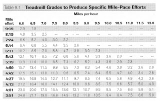 Jack daniels phd developed  chart that showed certain speed on grade would produce specific mile pace effort sometimes greater also karl   road to boston and beyond human race  treadmill workout rh karlstutelbergspot