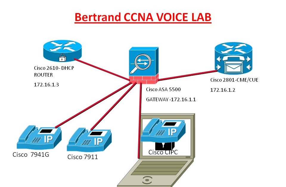 tititec: journey to CCNA VOICE - 2 - building the home lab