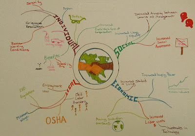 The Economics Of Globalization Examples Of Good Mind Maps