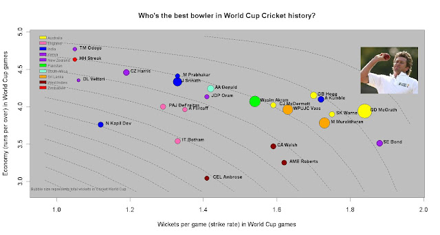 Who's the best bowler in World Cup Cricket history?