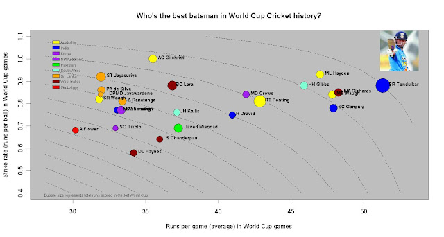 Who's the best batsman in World Cup Cricket history?