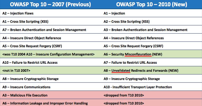 Jeremiah Grossman: OWASP Top 10 (2010 release candidate 1)
