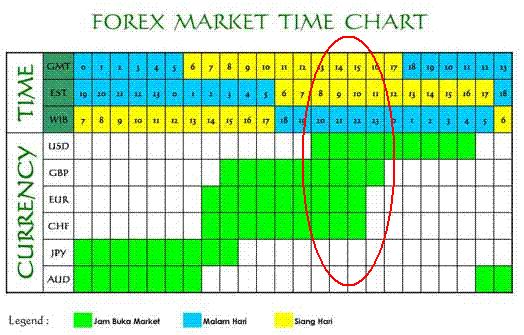 waktu sesi perdagangan forex indonesia