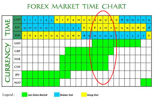 indikator waktu sesi forex