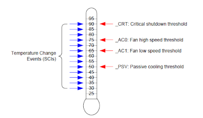 Personal Computing: ACPI DSDT Investigation