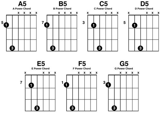 All Your Music Needs: Power Chords : A Key Element of Rock