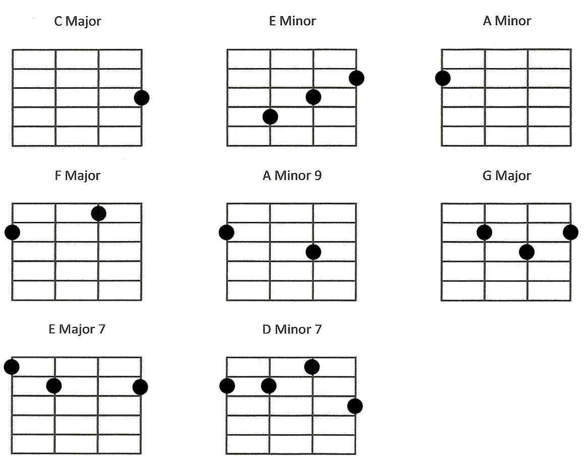 over the rainbow ukulele chords easy
