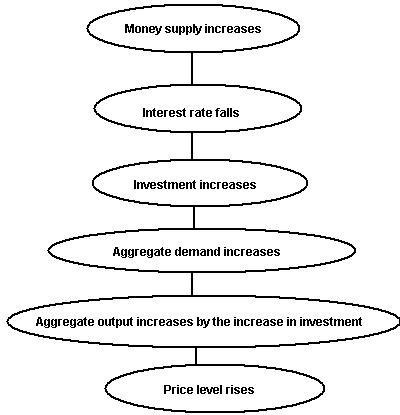 Fundamental of Economics: Monetary Policy