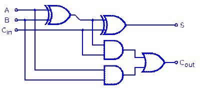 Digital Electronics: Adder