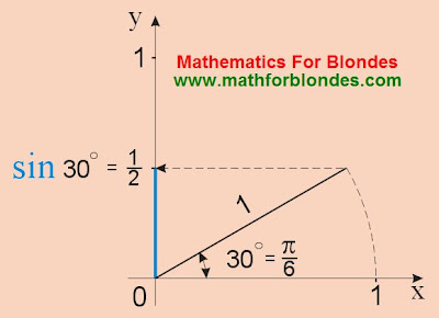 A sine is 30 degrees, what the sine of thirty  degrees is equal to. Sine of pi on 6, pi/6. Mathematics For Blondes.