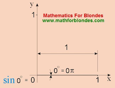 A sine is 0 degrees, sin 0 pi. Mathematics for blondes.