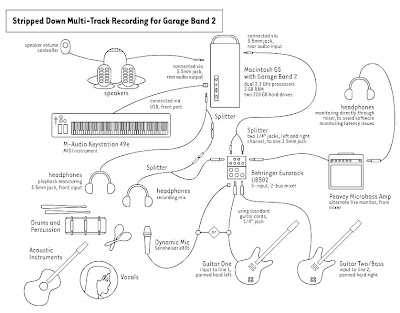 Steve Spatucci Garageband Two Track Recording Setup Diagram