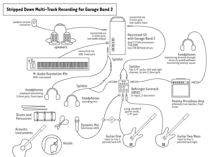 steve spatucci garageband two track recording setup diagram. Black Bedroom Furniture Sets. Home Design Ideas