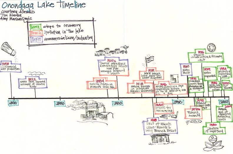 Sample Timeline For Students Blank Timeline Template For Kids Pdf - sample timeline for students