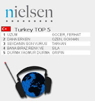 Tarkan top third most listened song on Turkish radio for third week