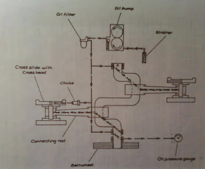 Lubrication: How to Carry out Lubrication in Reciprocating Air