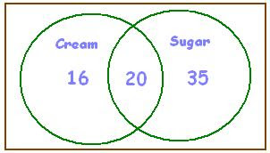 solving problems using venn diagrams worksheets volleyball positions diagram 6 2 word free math and teaching resources