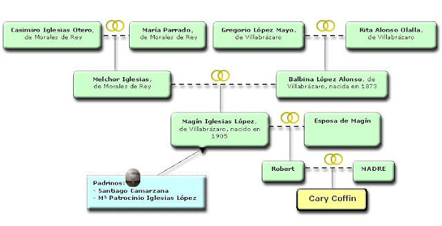 Árbol genealógico de Cary Coffin