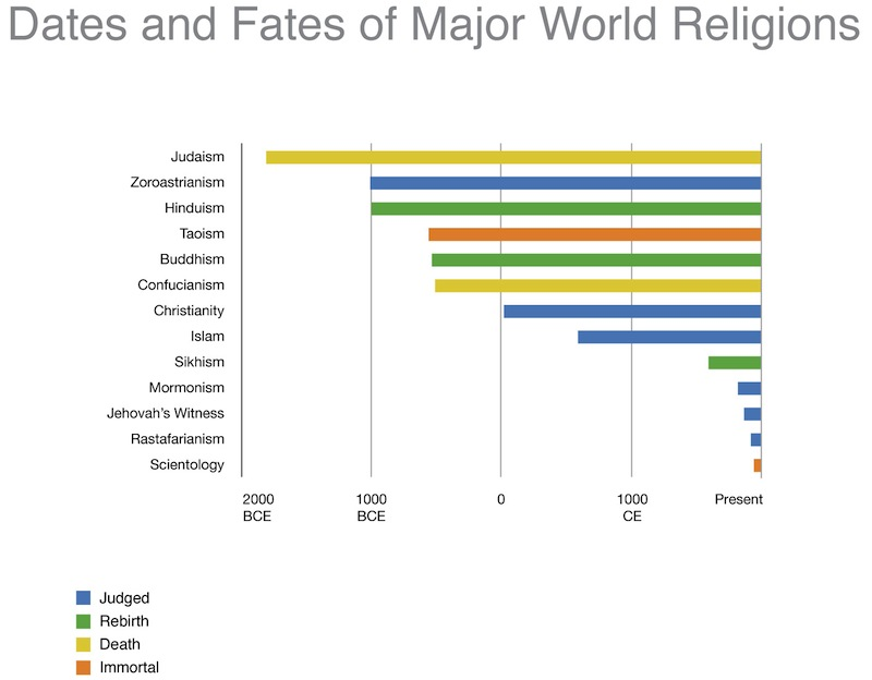 Timeline Of The Oldest Religions