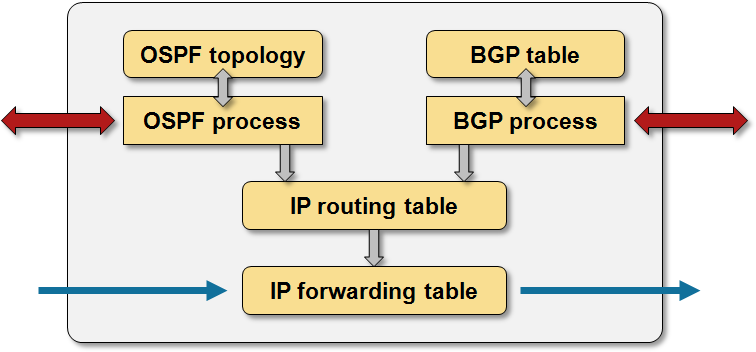RIBs and FIBs (aka IP routing table and CEF table) « ipSpace net blog